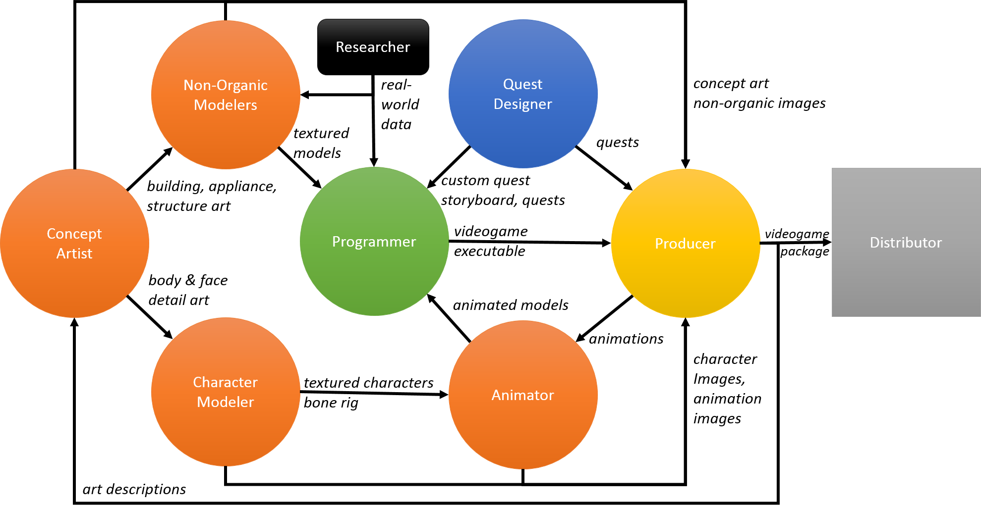 ProfessorF – Logic, Models, & Data-Driven News